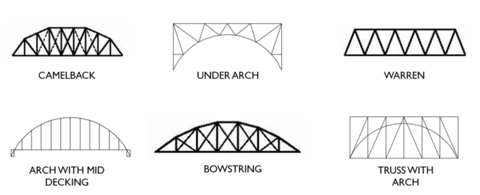 Design Alternatives for a Bridge