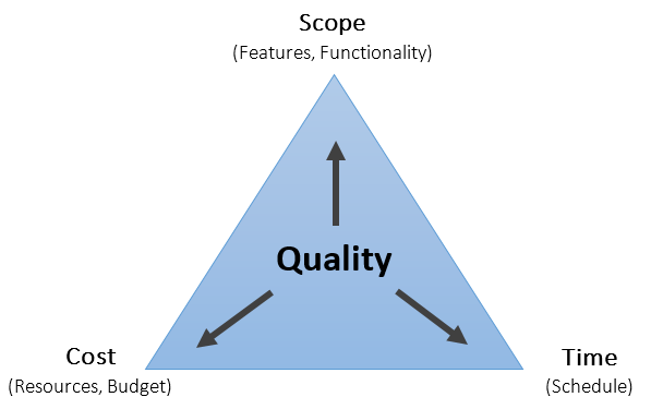 Iron Triangle of Constraints