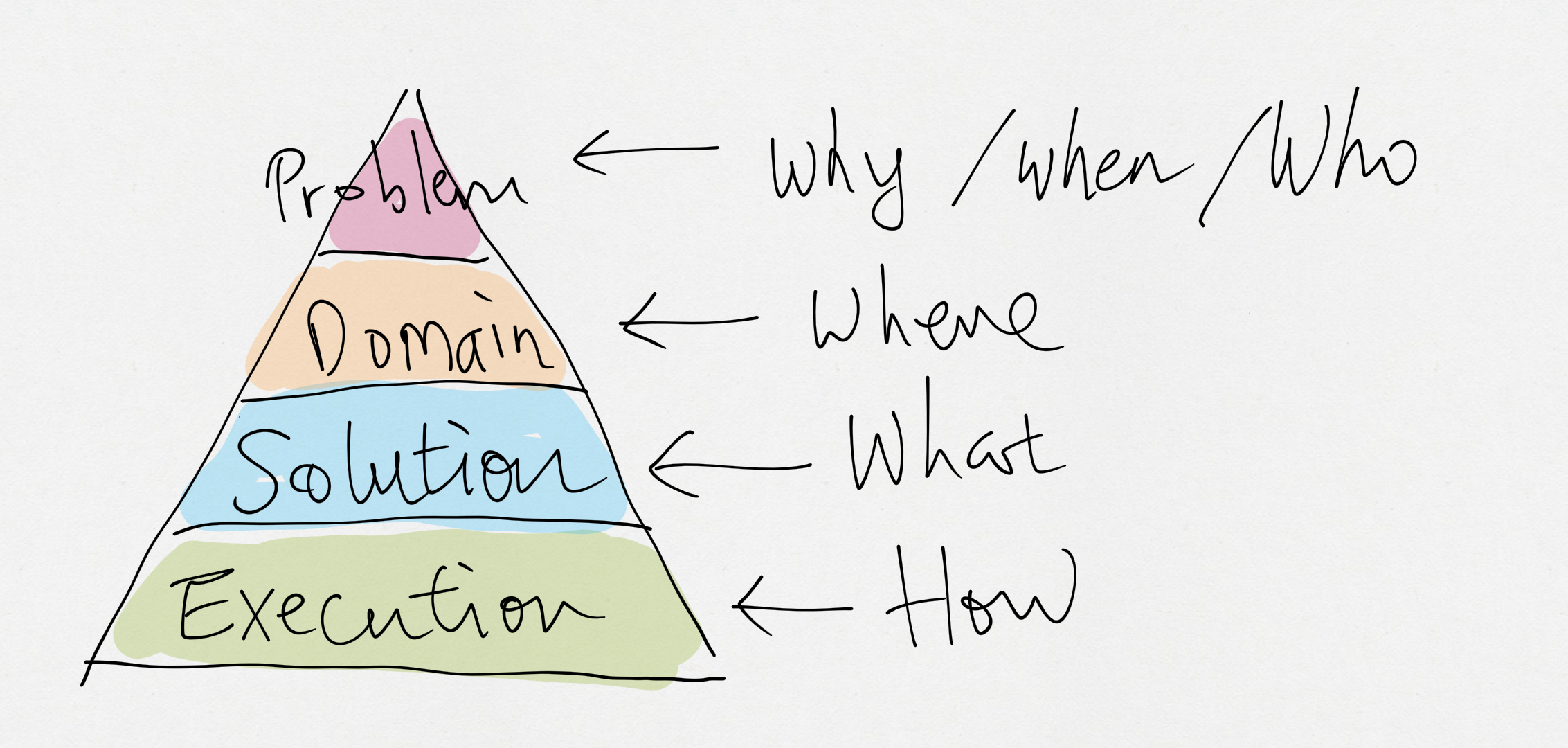 Discussion Pyramid