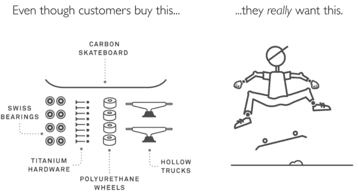 The designers at intercom (intercom.com) use this illustration to show what is, and isn't, important to customers.
